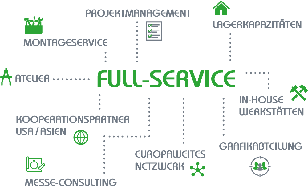 diagramm_full_service_de
